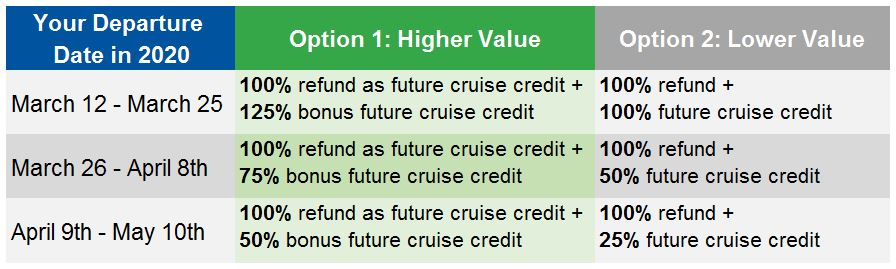 """Your Departure Date in 2020 Option 1: Higher Value Option 2: Lower Value March 12 - March 25 """"100% refund as future cruise credit + 125% bonus future cruise credit"""" """"100% refund + 100% future cruise credit """" March 26 - April 8th """"100% refund as future cruise credit + 75% bonus future cruise credit"""" """"100% refund + 50% future cruise credit """" April 9th - May 10th """"100% refund as future cruise credit + 50% bonus future cruise credit"""" """"100% refund + 25% future cruise credit"""""""