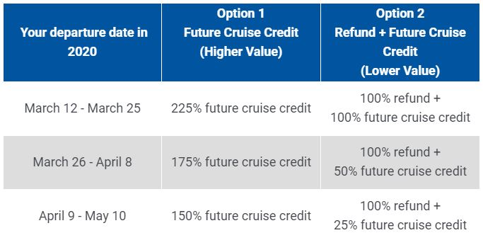 Departing March 12 to March 25, Option 1: 225% future cruise credit, Option 2: 100% refund + 100% future cruise credit.  Departing March 26 to April 8, Option 1: 175% future cruise credit, Option 2: 100% refund + 50% future cruise credit.  Departing April 9 to May 10, Option 1: 150% future cruise credit, Option 2: 100% refund + 25% future cruise credit.